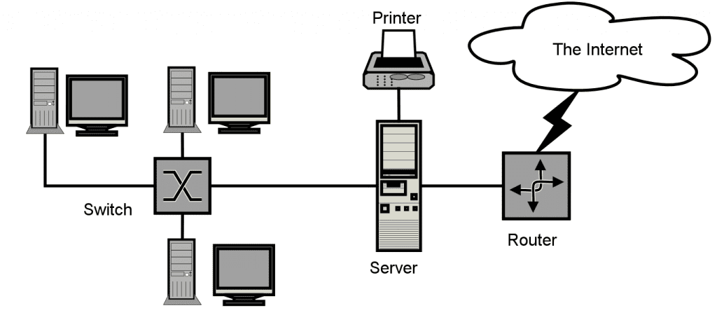 Network design specialists diagram