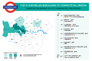Top 10 surveilled boroughs to commute in London