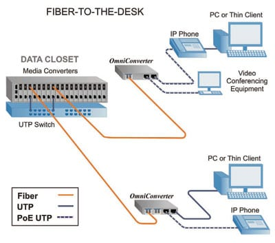 Fibre-to-the-desk installation delivered by ACCL